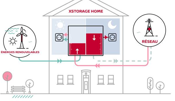 Comment la voiture électrique ouvre la voie aux batteries domestiques Voiture électrique, Voiture connectée