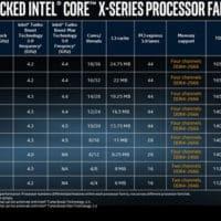 intel core i9 x attention a toi amd ryzen threadripper 200x200 - Ryzen Threadripper : l'AMD l'emporte sans trembler sur Intel, pour le prix