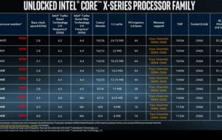 Intel Core i9 X : attention à toi AMD Ryzen Threadripper