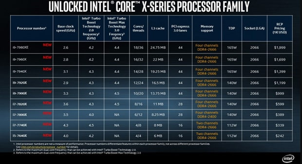 intel core i9 x attention a toi amd ryzen threadripper - Intel Core i9 X : attention à toi AMD Ryzen Threadripper