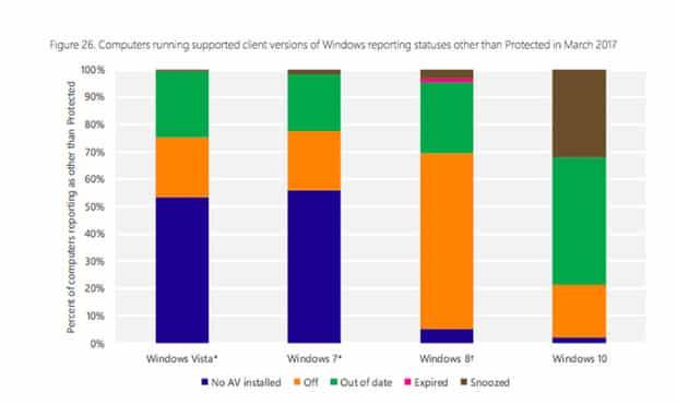 lantivirus embarque cest bon pour windows 10 et la concurrence - L'antivirus embarqué, c'est bon pour Windows 10. Et la concurrence ?