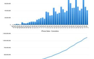 Trimestriels : grâce aux ventes d'iPhone, Apple dépasse les prévisions
