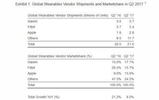 Objets connectés : Fitbit et Apple détrônés par Xiaomi