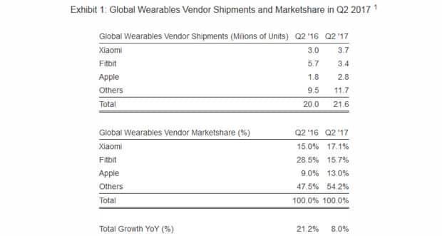 Objets connectés : Fitbit et Apple détrônés par Xiaomi Wearable, Objets connectés, Montres connectées, Apple Watch, Apple
