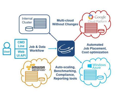 Orchestration du Cloud : Microsoft s'empare de Cycle Computing