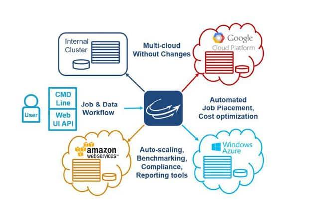 orchestration du cloud microsoft sempare de cycle computing - Orchestration du Cloud : Microsoft s'empare de Cycle Computing