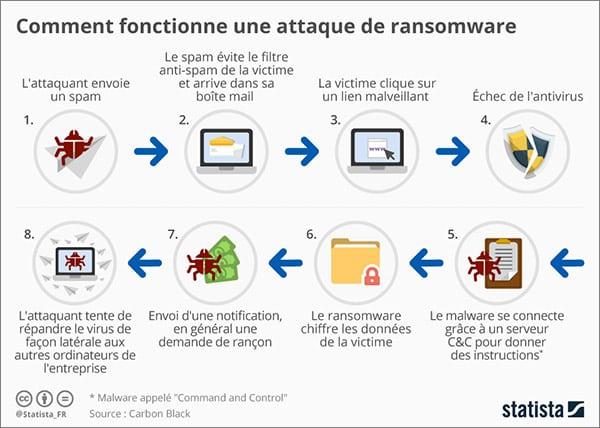 fonctionnement ransomware